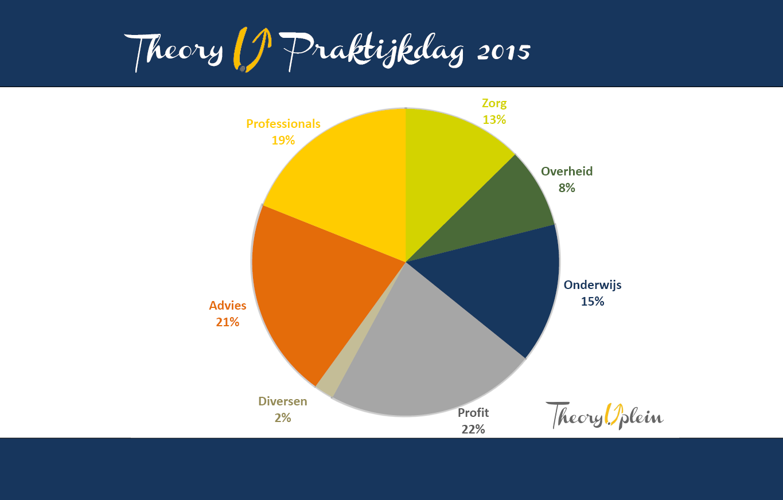 Grafiek deelnemers Theory U Praktijkdag 2015