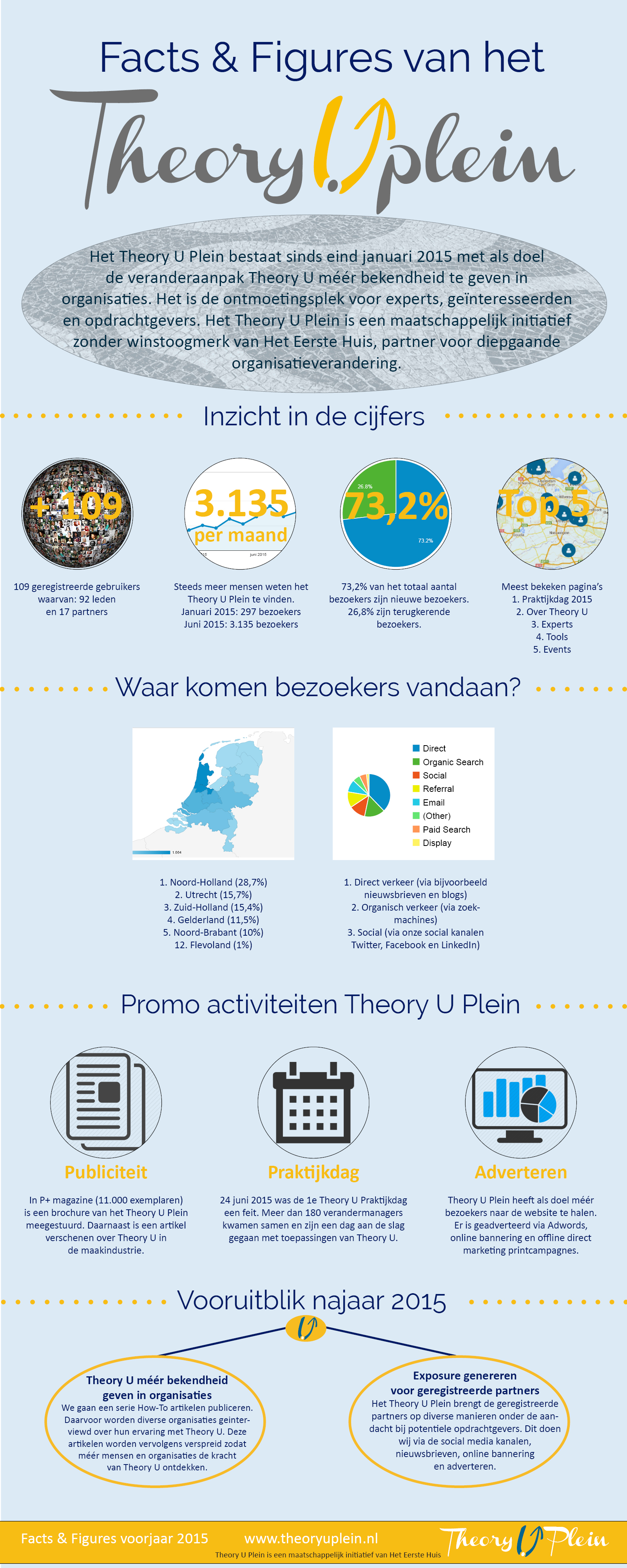 infographic facts en figures theory u plein socia media