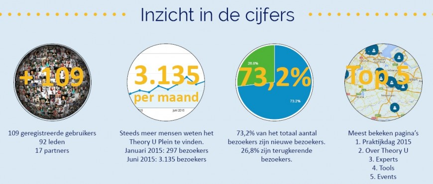 Facts & Figures voorjaar 2015